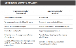 consultant amazon canada amazon.com consultan generationEcom E-commerce Amazon. Vendre sur amazon. FBA