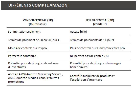 , Comment vendre sur Amazon